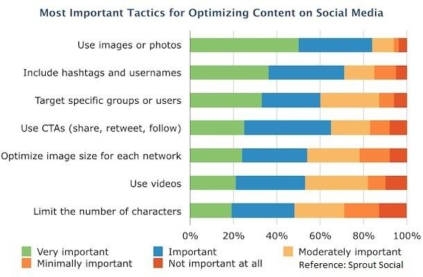 Social Media Optimization Tactics
